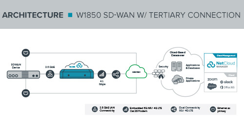 W1850 SD-WAN with Tertiary Link Reference Architecture