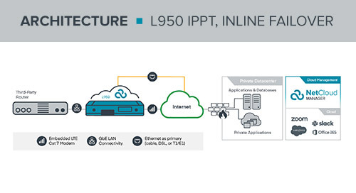 L950 IPPT with InLine Failover Reference Architecture