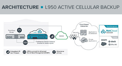 L950 Active Cellular Backup Reference Architecture
