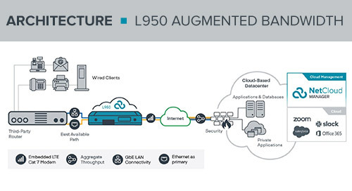 L950 Augmented Bandwidth Reference Architecture