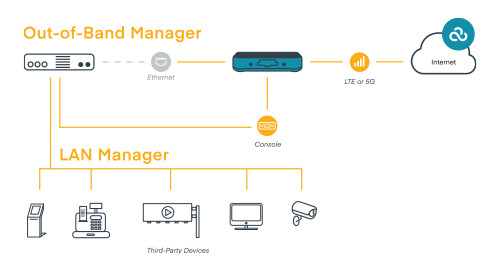 Using Cellular Networking Solutions for In-Band and Out-of-Band Management