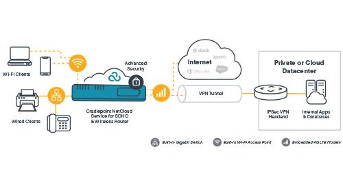 La rete sicura e controllata sul cloud che abilita il lavoro da casa