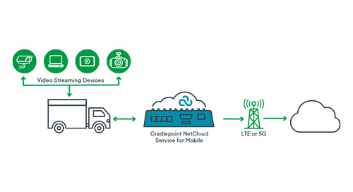 Mobile Broadband for High-Quality In-Vehicle Video Streaming