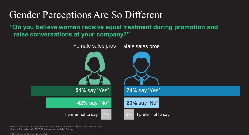 It's Time To Crack The B2B Sales Gender Diversity Code, as seen on Forrester