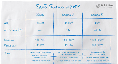 The SaaS Funding Napkin 2018
