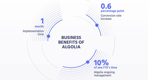 The Total Economic Impact of Algolia