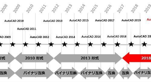 AutoCAD 2021 のカスタマイズ互換性