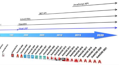 AutoCAD LT にない AutoCAD 機能:API の習得