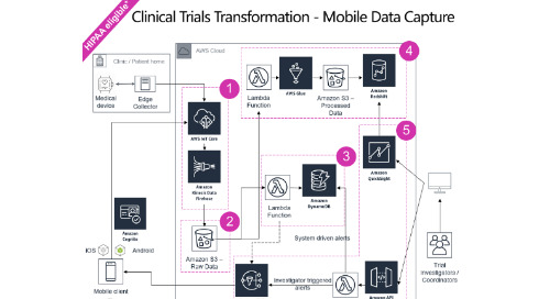 Improve clinical trial outcomes by using AWS technologies