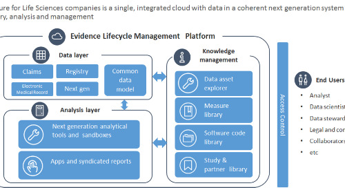 How Implementing a Real World Evidence Platform on AWS Drives Real World Business Value