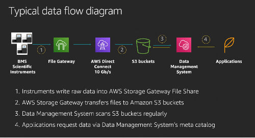 How Bristol-Myers Squibb uses AWS Storage Gateway and Amazon S3 to manage scientific data