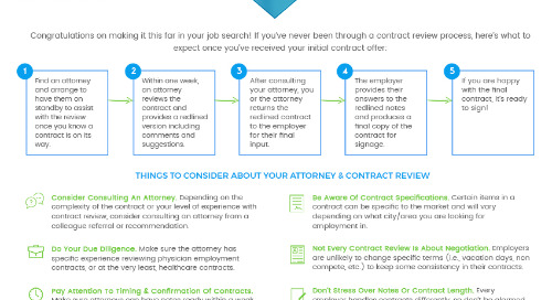 Physicians: What To Expect During The Contract Review Process