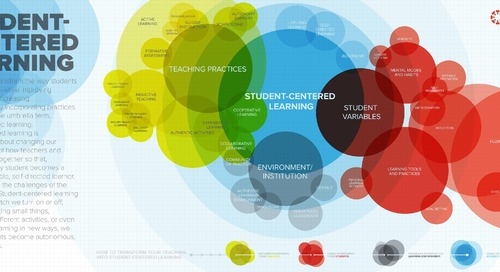 Infographic: Student Centered Learning