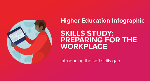 Infographic: Skills Study - Preparing for the Workplace