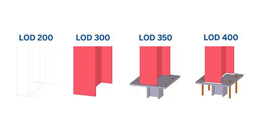 LOD: Ausführungsreife Modelle