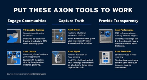 Putting Your Axon Tools to Work