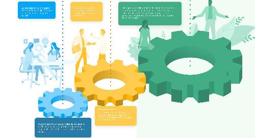 Il Network Impact Model di EcoVadis