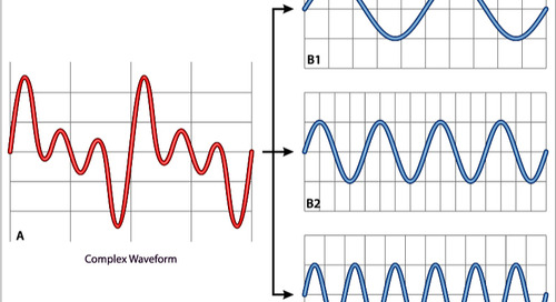 Total Harmonic Distortion (THD) Power Factor Measurements for Voltage and Current Distortions