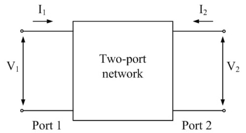 Two-Port Impedance Model and Z-Parameters