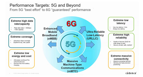 RF to Millimeter-wave Front-end Component Design for 5G NR
