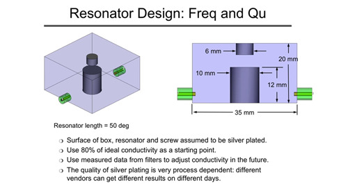 Intuitive Microwave Filter Design: Microstrip Combline Filter