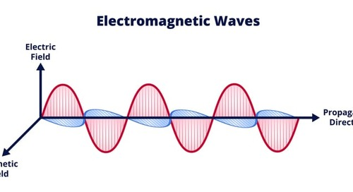 Wave Propagation in Lossy Dielectrics