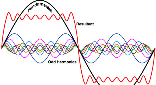 The Reduction of Non-Linear Distortion in Feedback Amplifiers