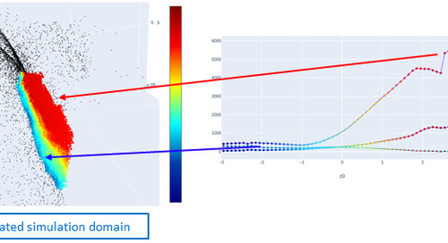 Studying the Nature of Turbulence with Neural Concept's Deep Learning Platform