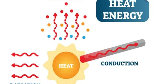 The Emissivity and Temperature Relationship in Radiation Heat Loss in ICs