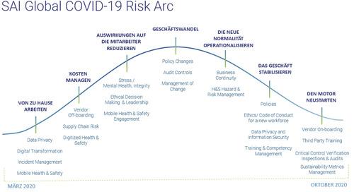 SAI Global Risk Arc: Ein Weg zur Wiederbelebung Ihres Geschäfts