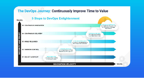 Copado and ClickDeploy: The First Step in Salesforce DevOps