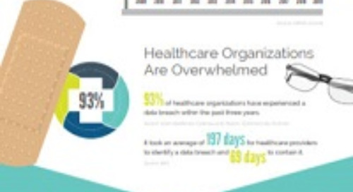 Healthcare Cybersecurity by the Numbers [Infographic]