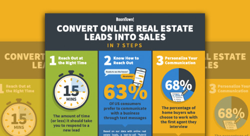 Convert Online Real Estate Leads Into Sales