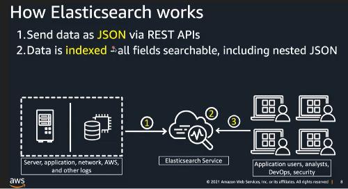 03 / 使用 Amazon OpenSearch 服務來激發您的業務數據力