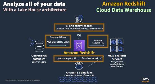 04 / AWS 雲端數據倉儲的魅力