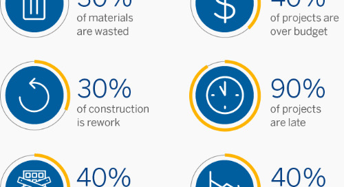 Want to Reduce Waste and Inefficiency During Construction? Start with Design.