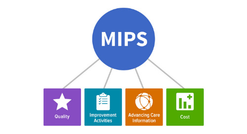 Navigating MIPS and Alternative Payment Models as a Primary Care Provider