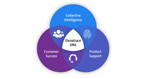 Dynatrace ONE Premium
