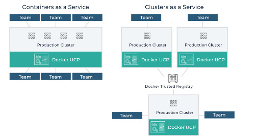 Enterprise Container Platform Buyer's Guide