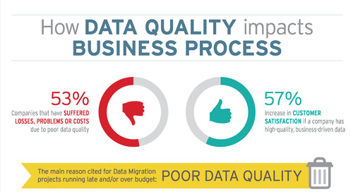 Do You Know How Data Quality Impacts Your Business?