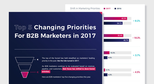 Top Five Changing Priorities for B2B Marketers [Infographic]