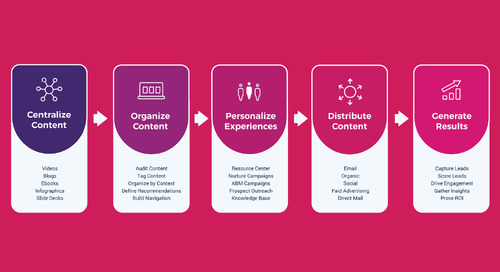 The Content Experience Framework: How to Build Content Experiences at Scale in 5 Easy Steps