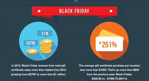 The Four Busiest Gift Certificate Sales Days of the Year