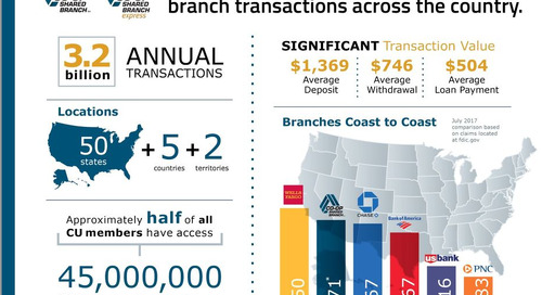 Shared Branch Infographic