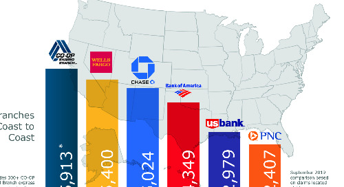 Shared Branch vs Banks