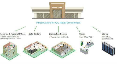 Digital Retail Ecosystem