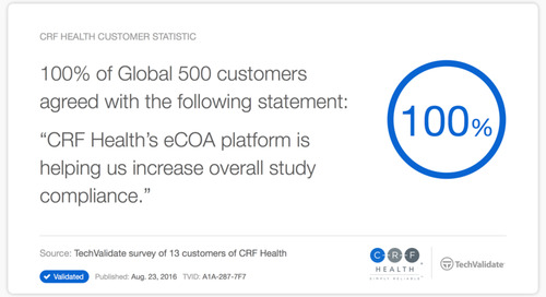 CRF Health Increases Study Compliance