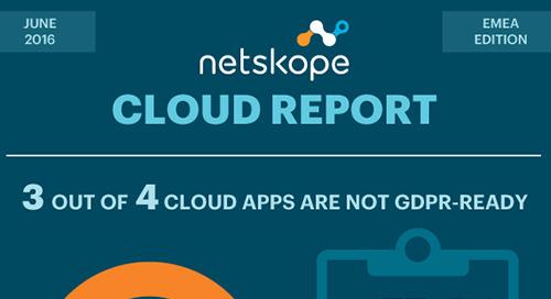 Netskope Cloud Report - EMEA Edition June 2016 [Infographic]