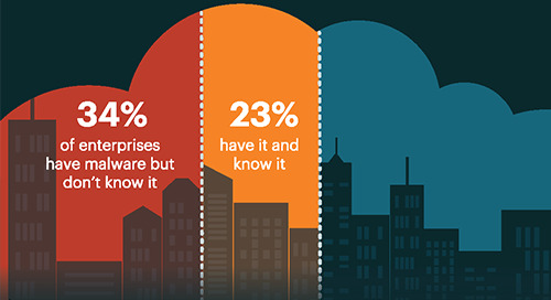 Cloud Malware and Data Breaches [Infographic]