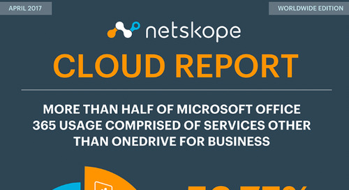 Netskope Cloud Report - Worldwide Edition, April 2017